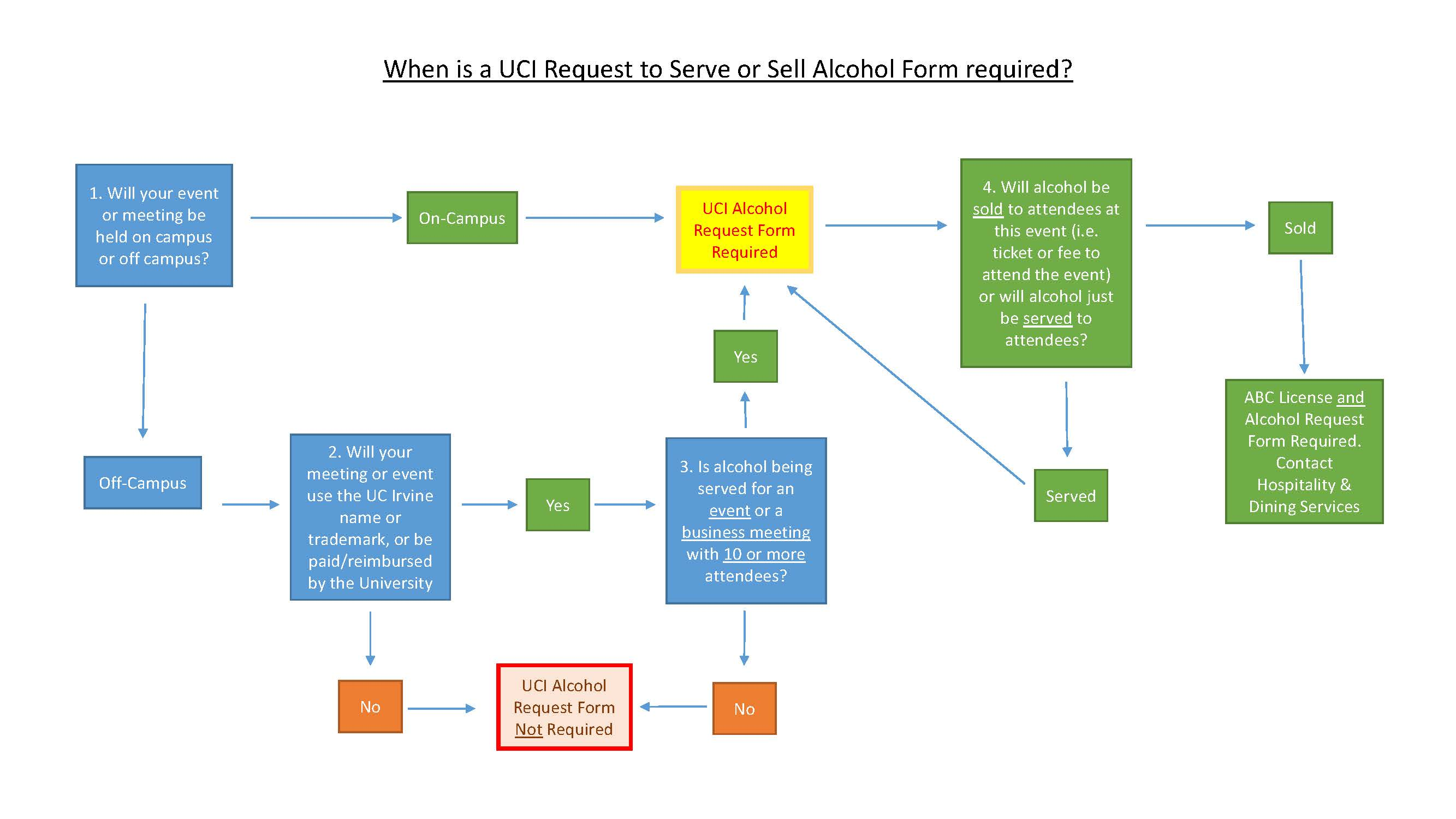 When Is A Uci Alcohol Request Form Required